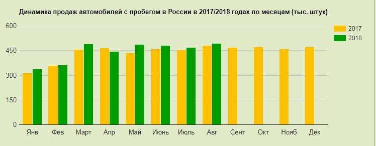 Статистика продажів автомобілів з пробігом по території РФ