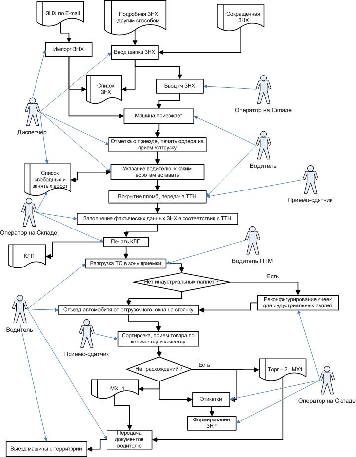 Бізнес-план складу