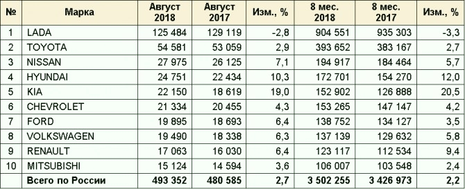 The dynamics of sales of cars of different brands in the Russian Federation