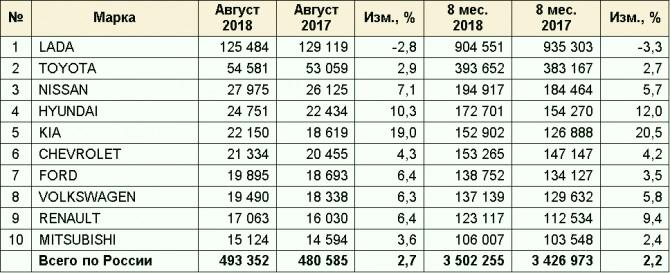 Динамика продаж автомобилей разных марок по РФ