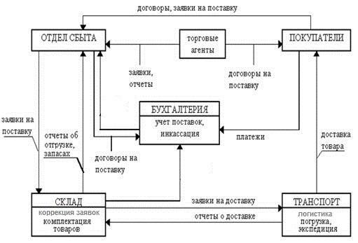 схема распределения и продажи товаров или услуг