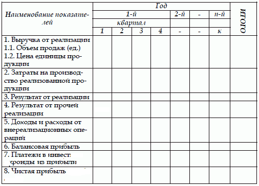 Финансовый план обычно оформляется в виде таблицы