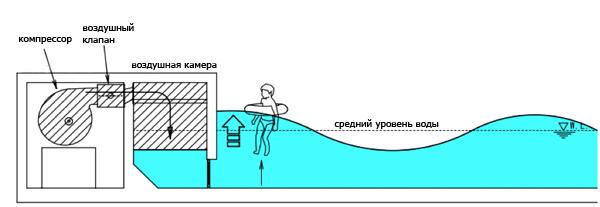 Бизнес план аквапарк