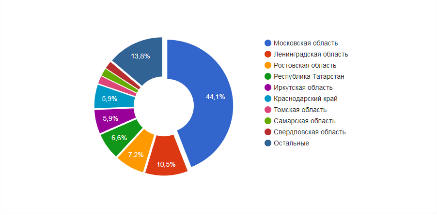 The distribution of vacancies instructor Russian regions pool