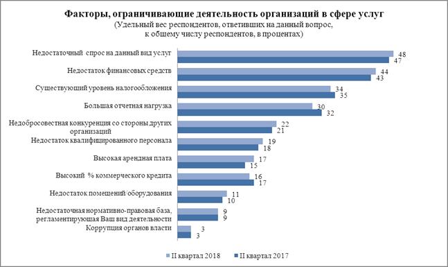 Факторы, ограничивающие деятельность компаний по оказанию услуг