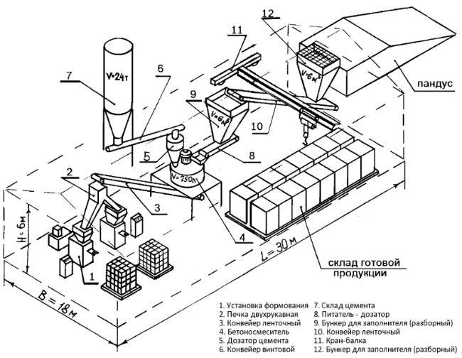 Помещение состоит из цеха и склада готовой продукции