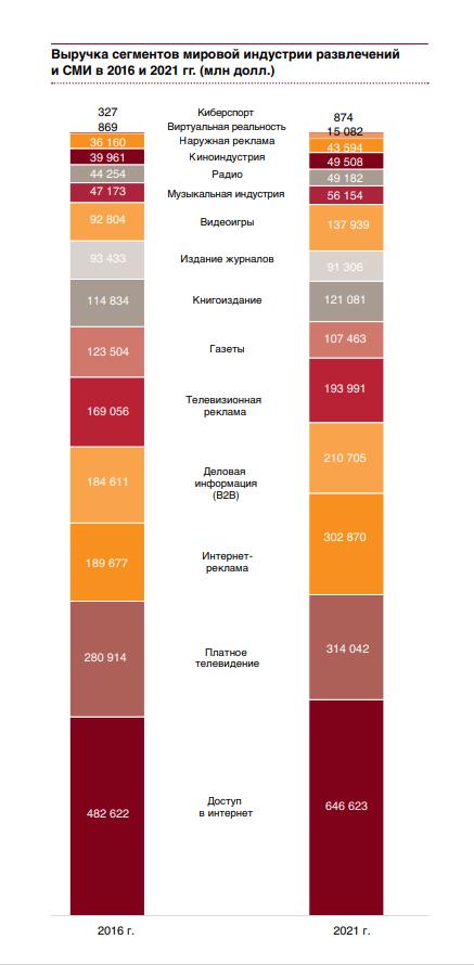 Выручка сегментаў сусветнай індустрыі забаў і СМІ ў 2016 і 2021 гг.