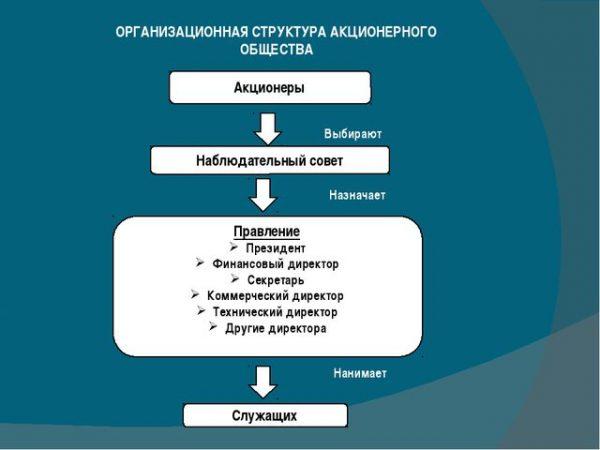 Структура кіравання АТ