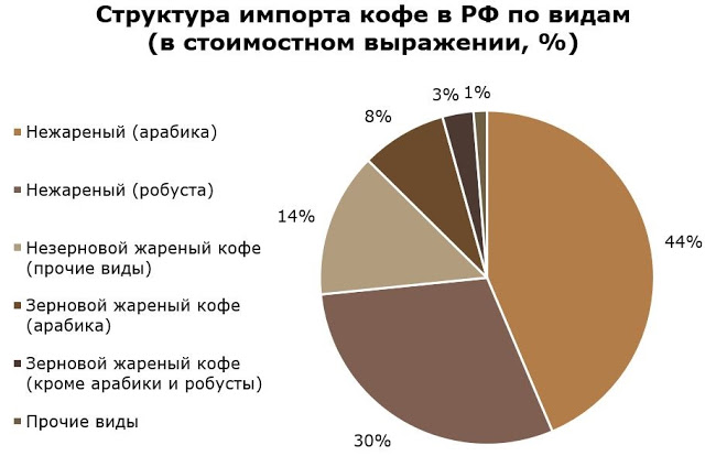 What coffees prefer Russians