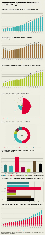 Мировая статистика по игровому бизнесу