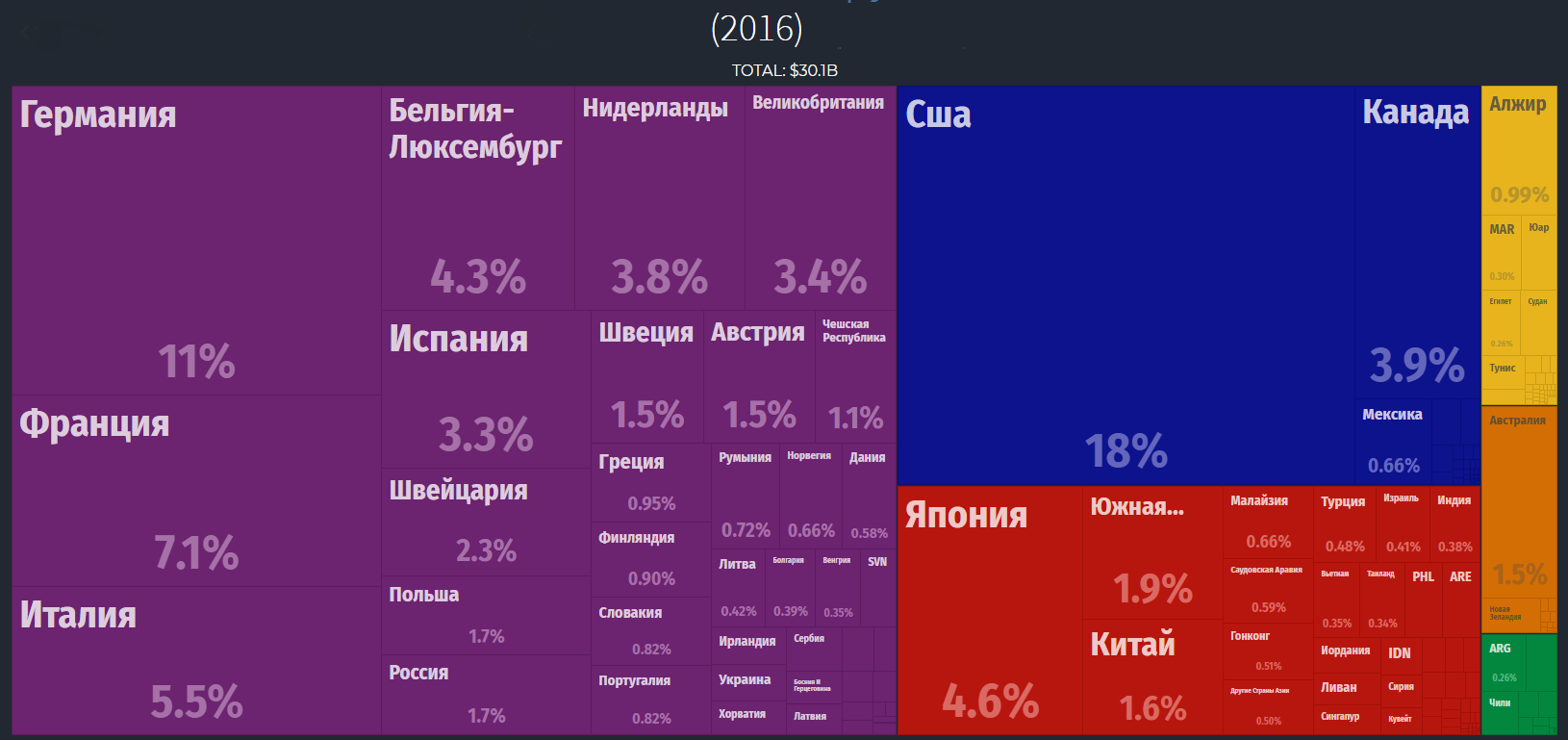 Where Russian imports of coffee