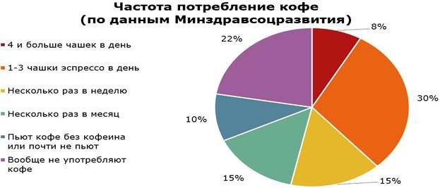 The frequency of use of the Russians coffee